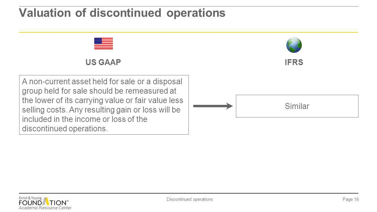 Valuation of discontinued operations