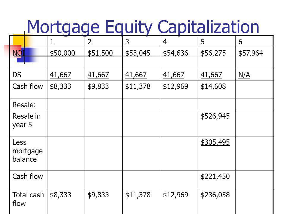 Mortgage Equity Capitalization