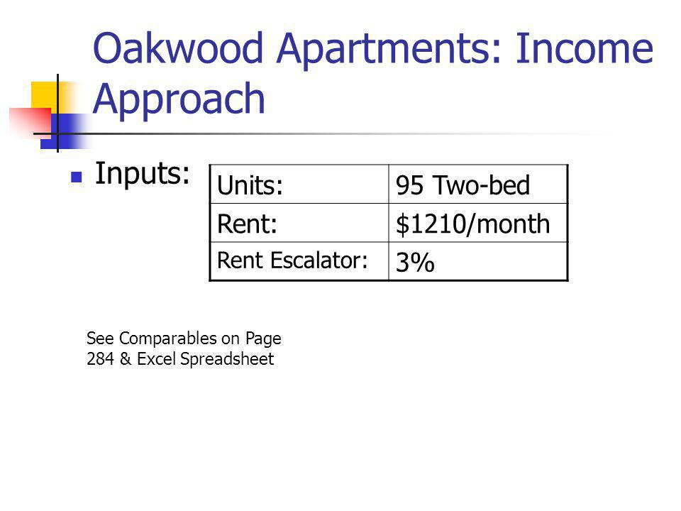 Oakwood Apartments: Income Approach