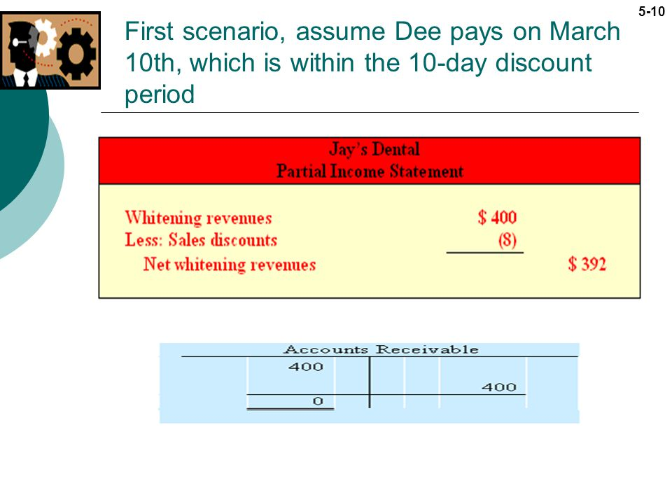First scenario, assume Dee pays on March 10th, which is within the 10-day discount period
