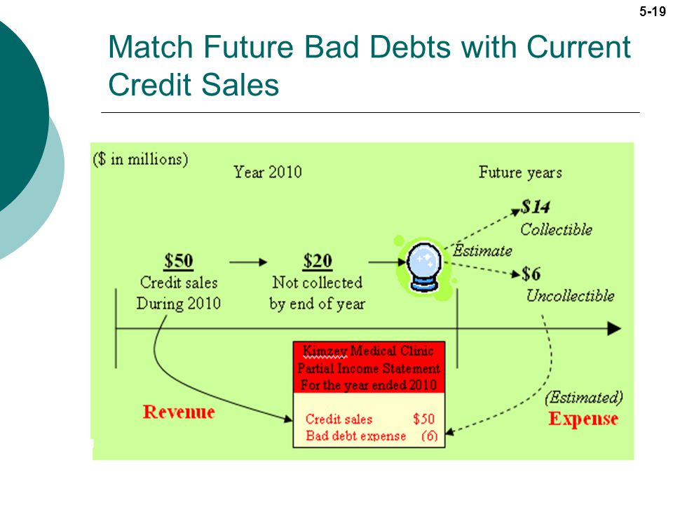 Match Future Bad Debts with Current Credit Sales