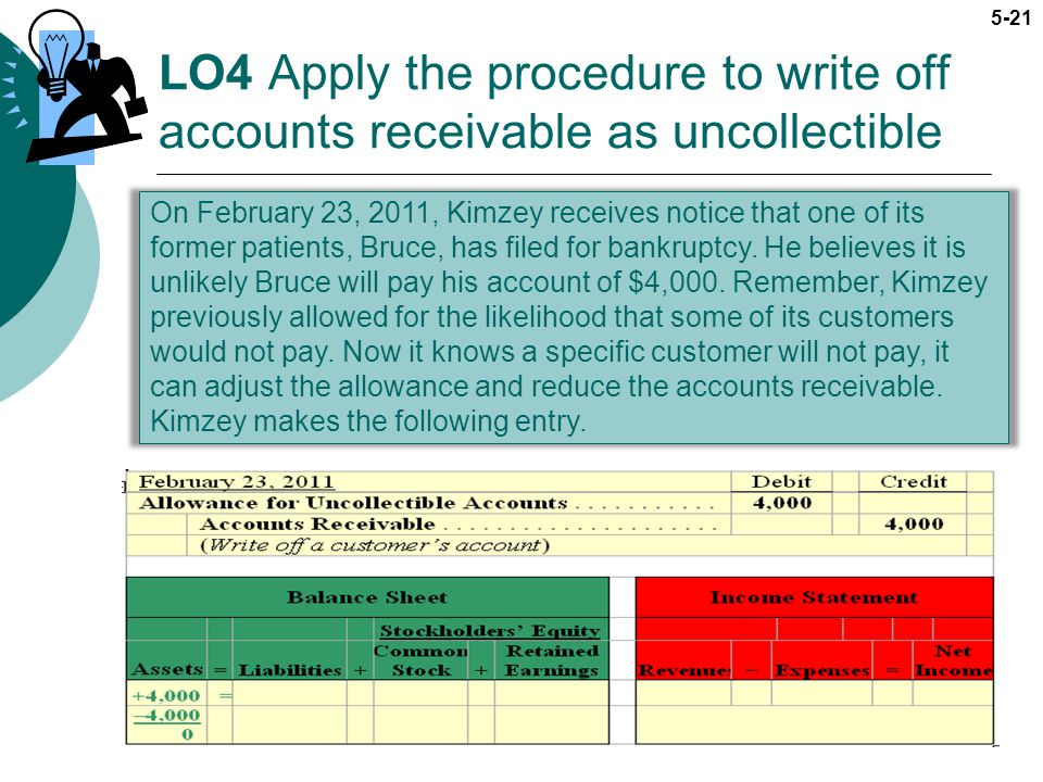 LO4 Apply the procedure to write off accounts receivable as uncollectible