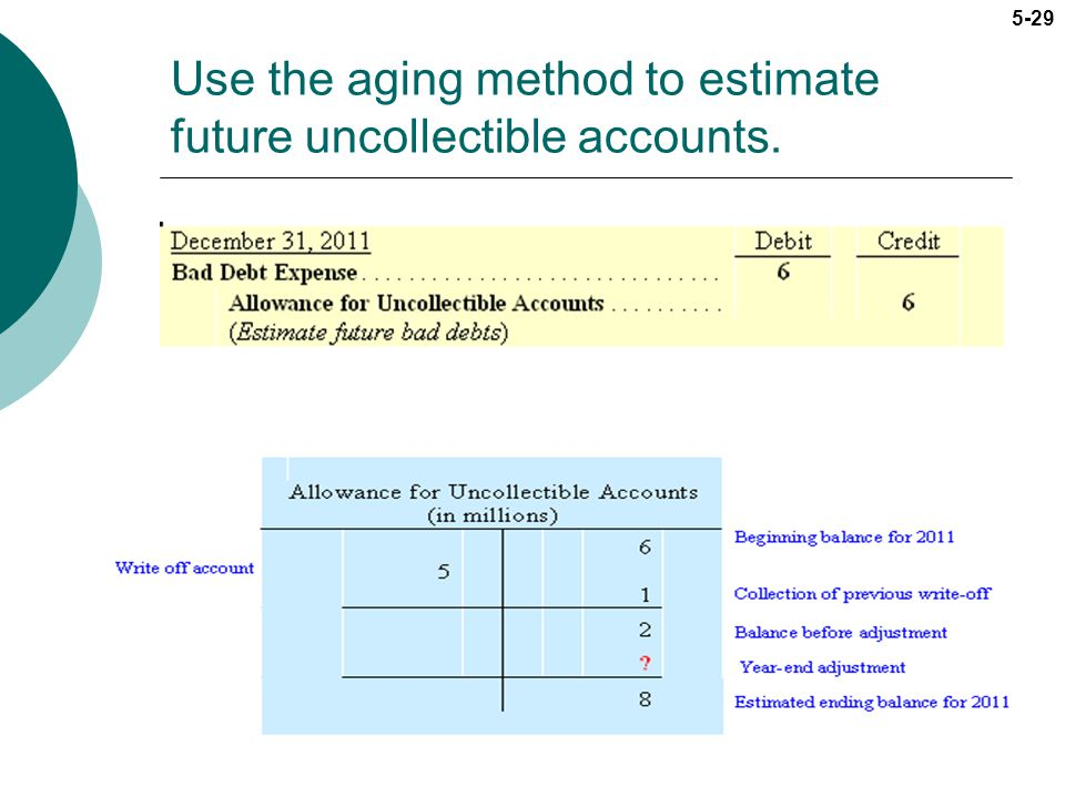 Use the aging method to estimate future uncollectible accounts.