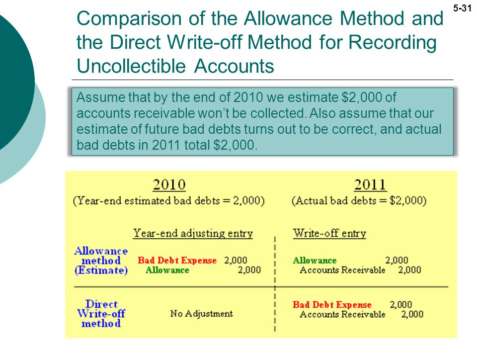 Comparison of the Allowance Method and the Direct Write-off Method for Recording Uncollectible Accounts