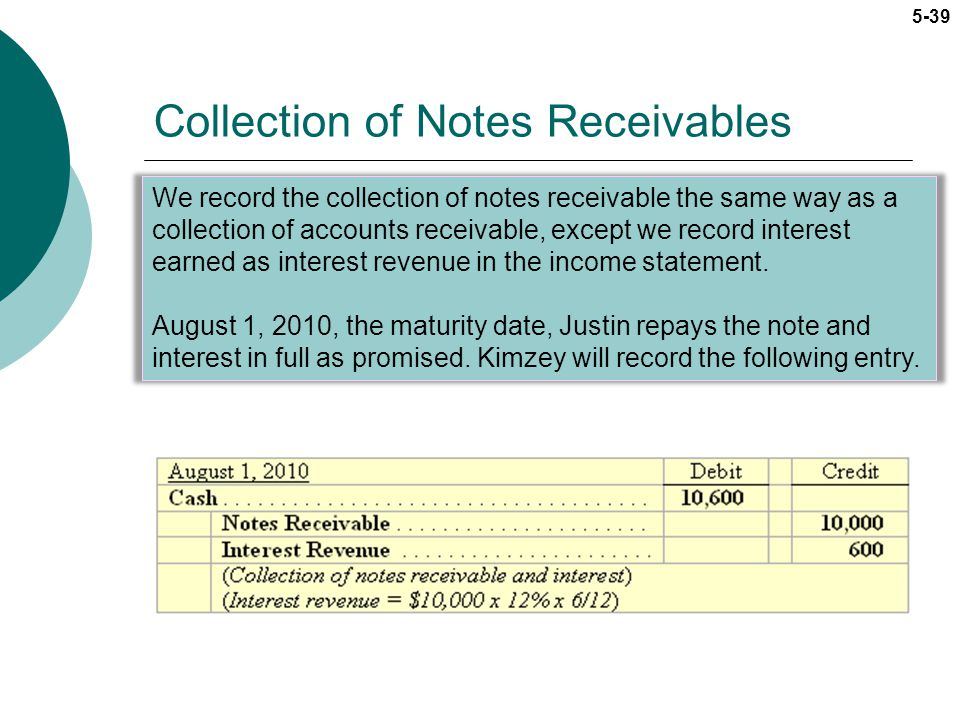 Collection of Notes Receivables