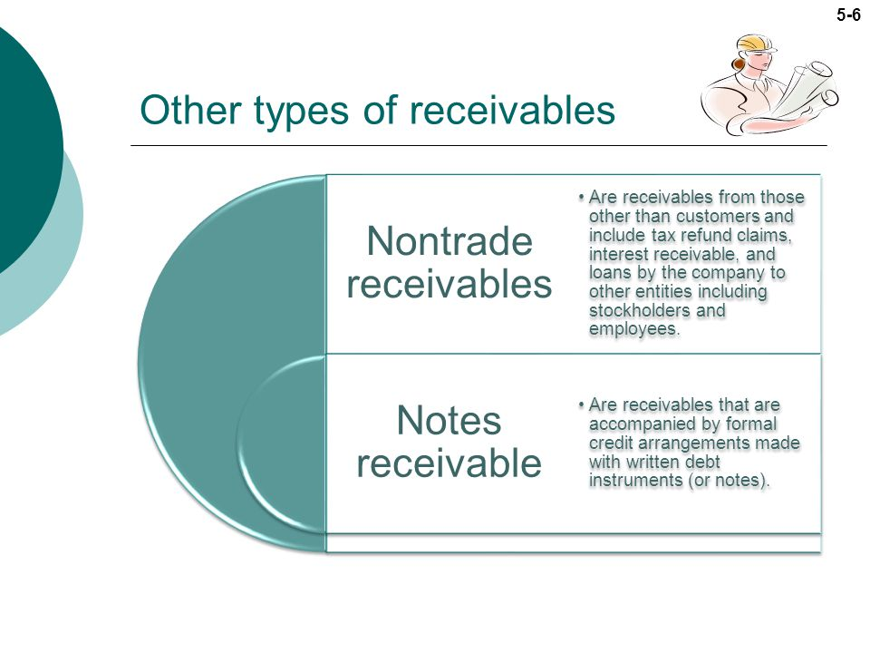 Other types of receivables