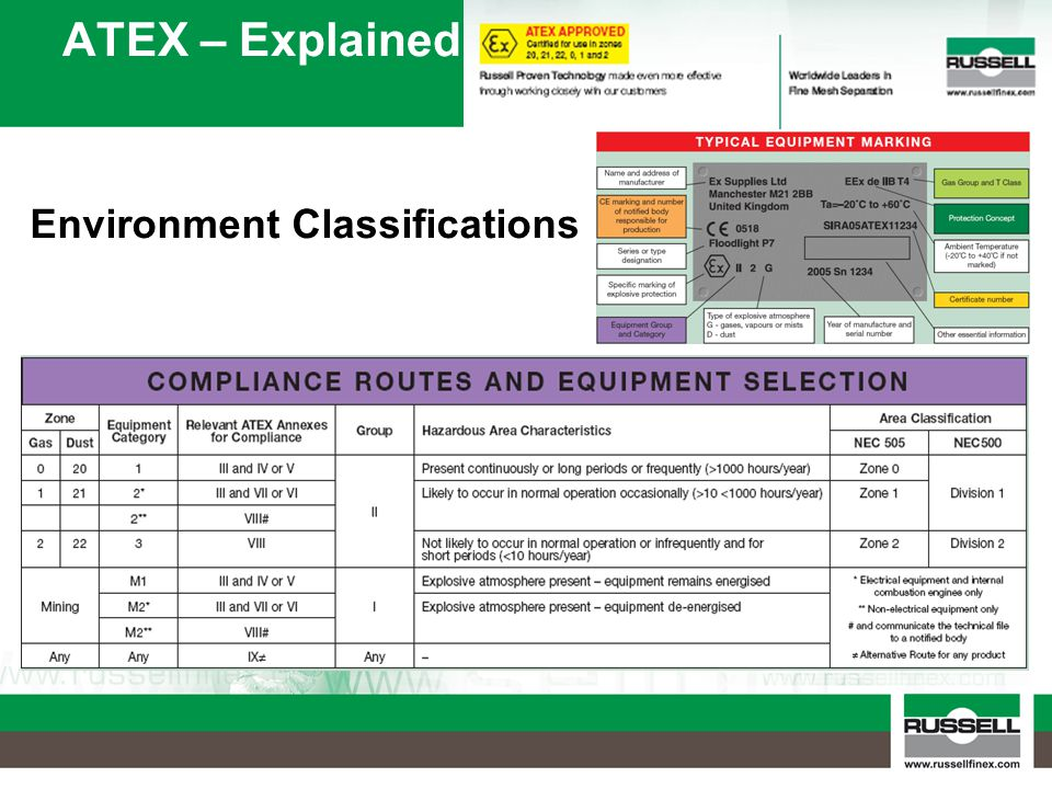 ATEX – Explained Environment Classifications