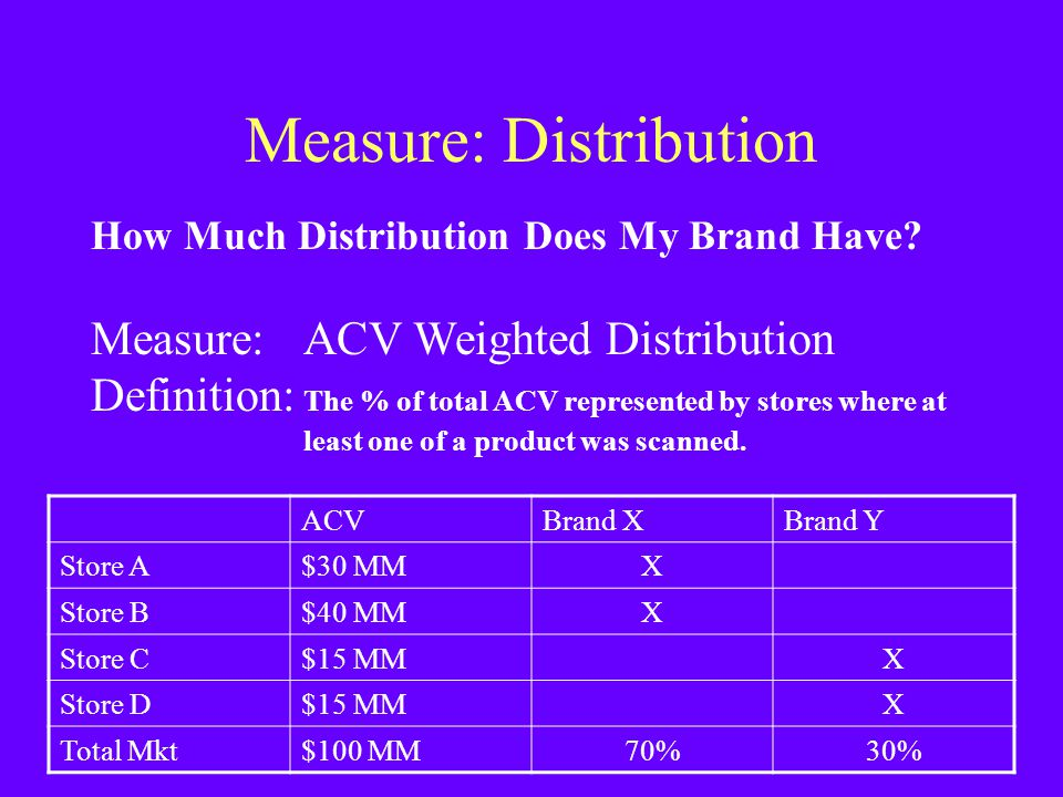 Measure: Distribution