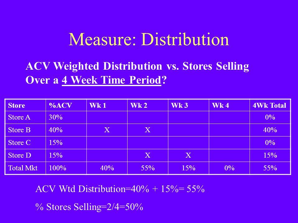 Measure: Distribution