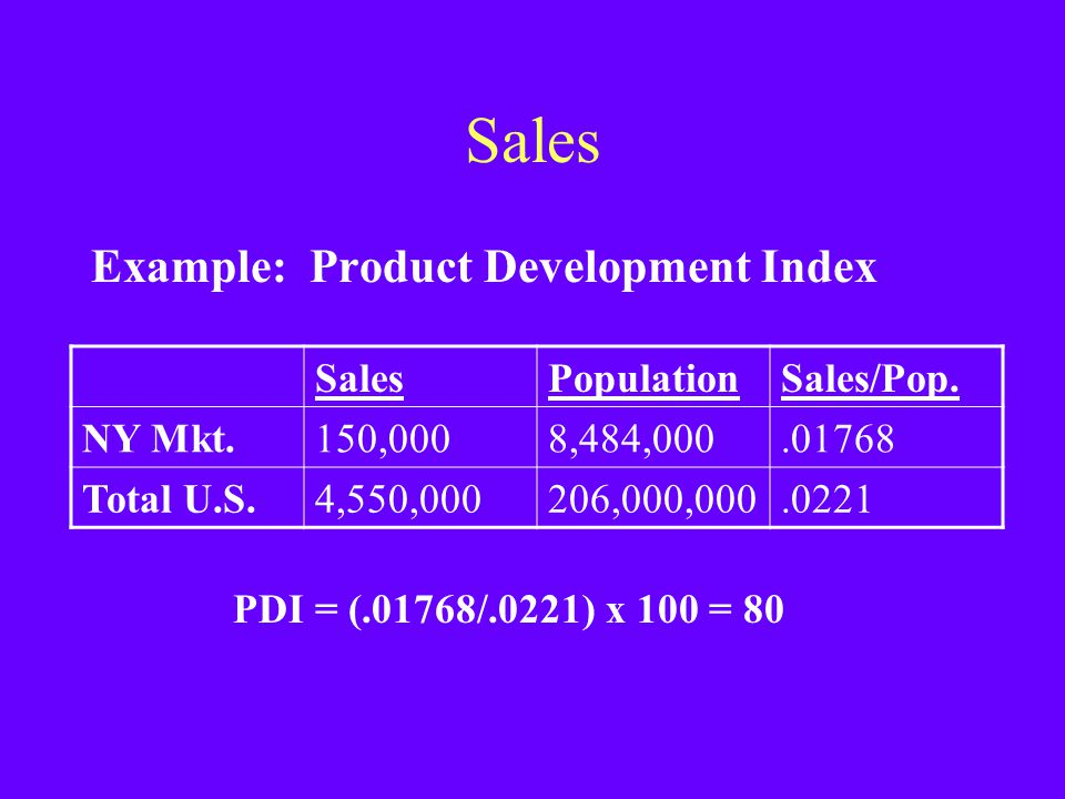 Sales Example: Product Development Index Sales Population Sales/Pop.