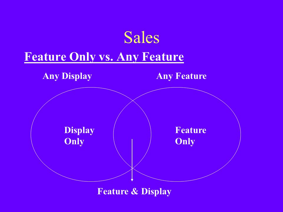 Sales Feature Only vs. Any Feature Display Only Feature Any Display