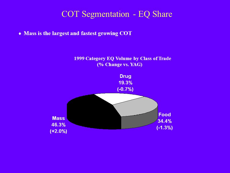 COT Segmentation - EQ Share
