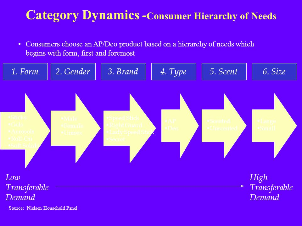Category Dynamics -Consumer Hierarchy of Needs