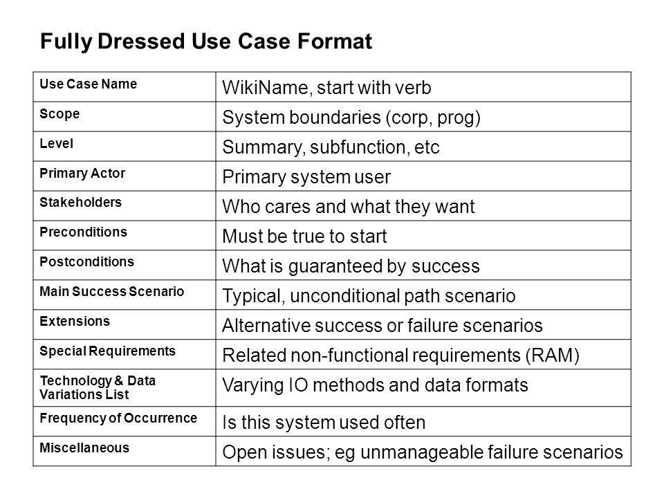Fully Dressed Use Case Format