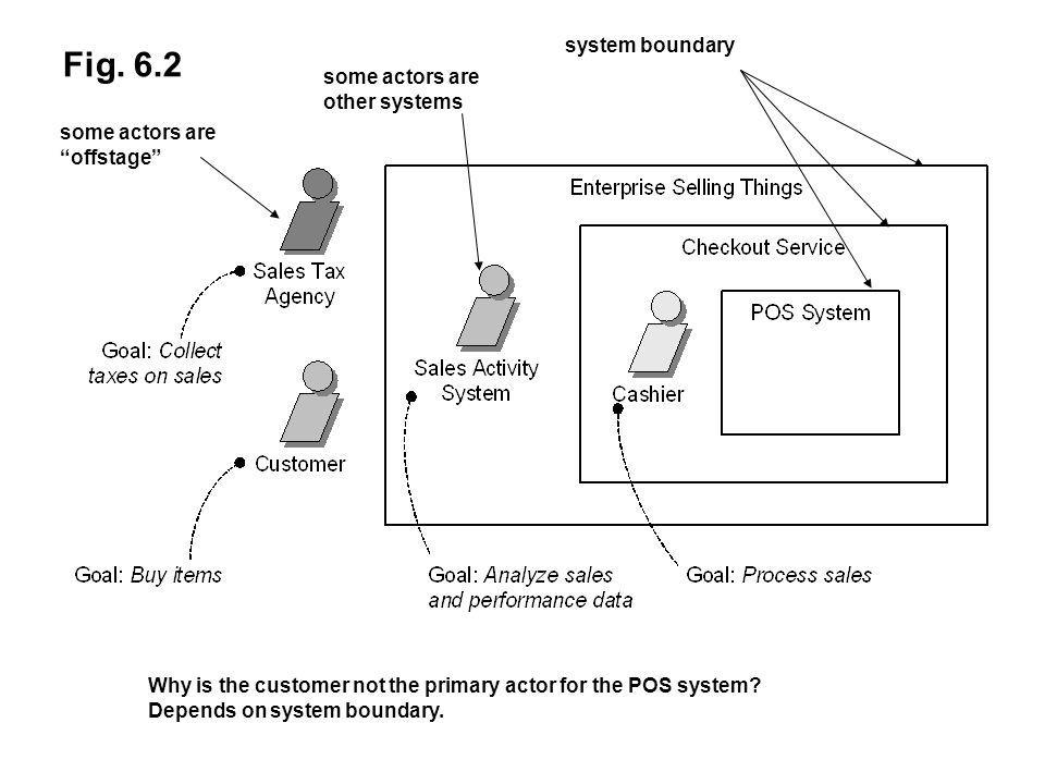 Fig. 6.2 system boundary some actors are other systems some actors are