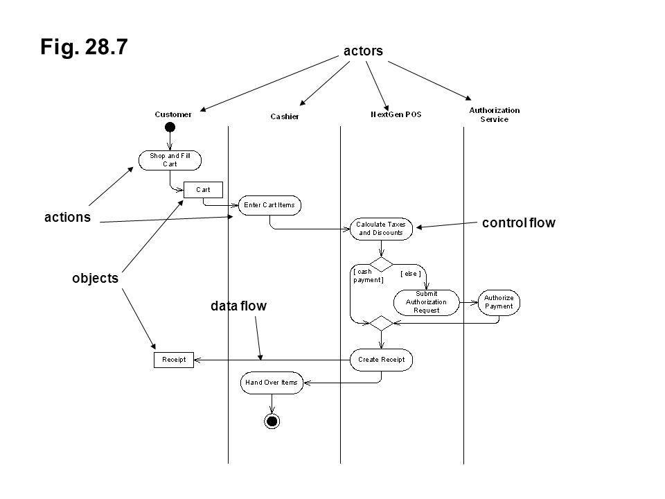 Fig. 28.7 actors actions control flow objects data flow