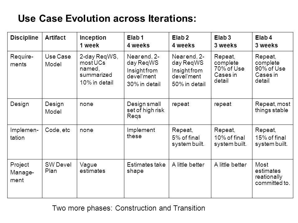 Use Case Evolution across Iterations: