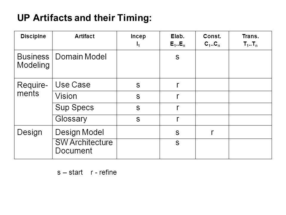 UP Artifacts and their Timing: