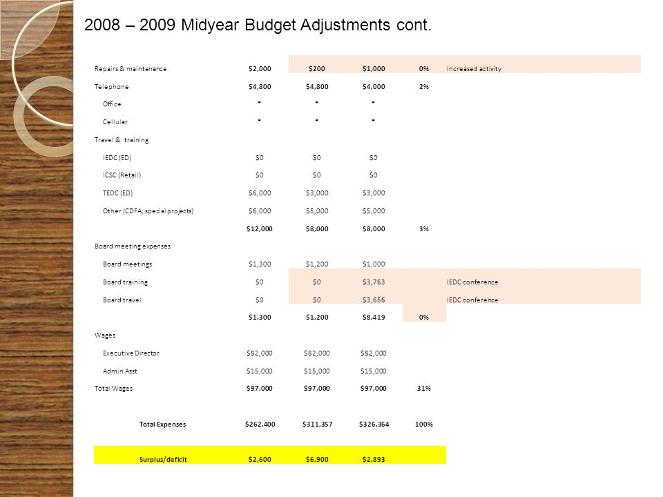 2008 – 2009 Midyear Budget Adjustments cont.
