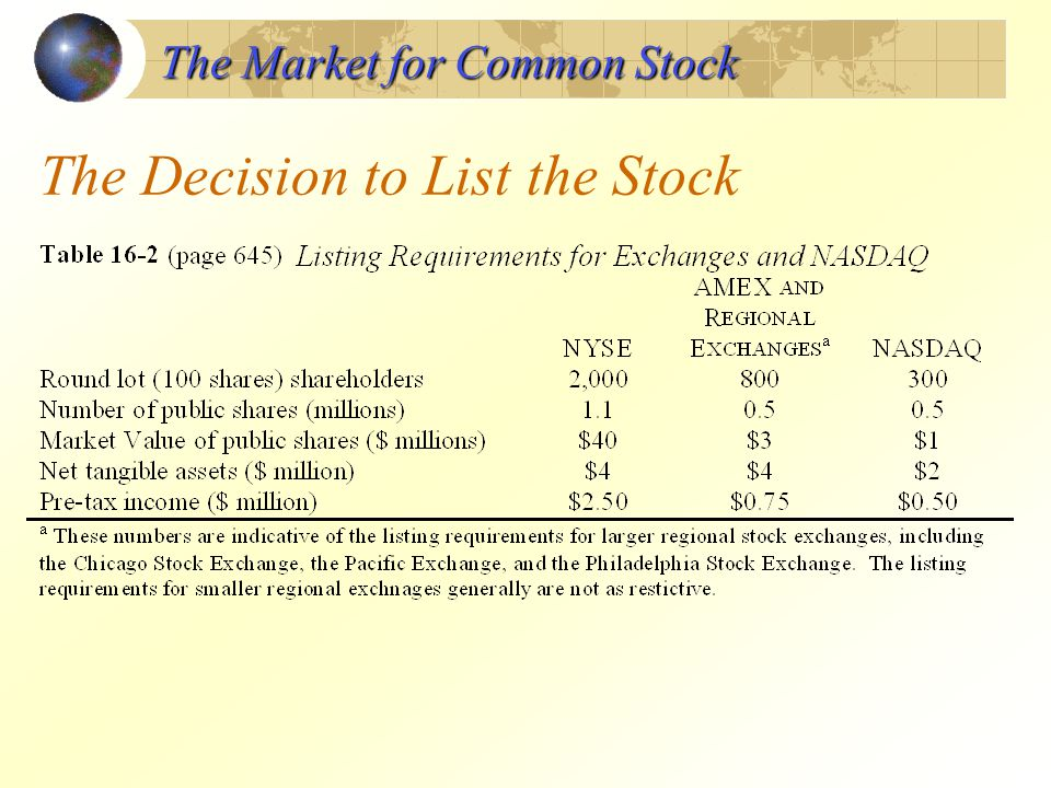 The Decision to List the Stock