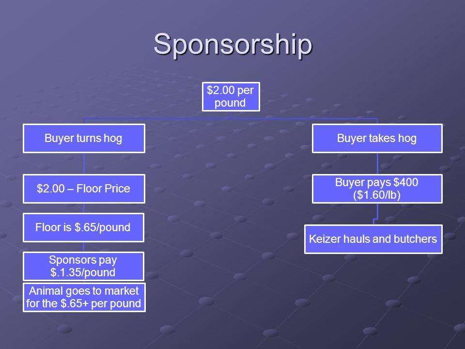 Sponsorship $2.00 per pound Buyer turns hog $2.00 – Floor Price