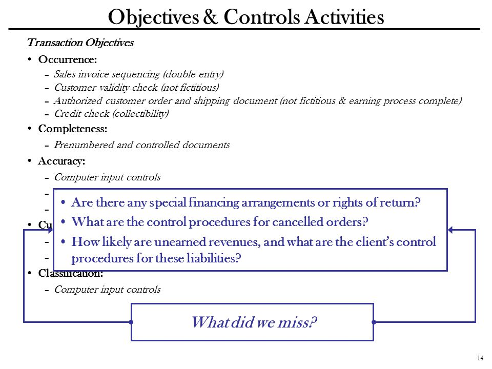 Objectives & Controls Activities