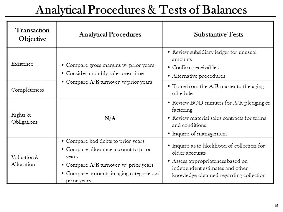 Analytical Procedures & Tests of Balances