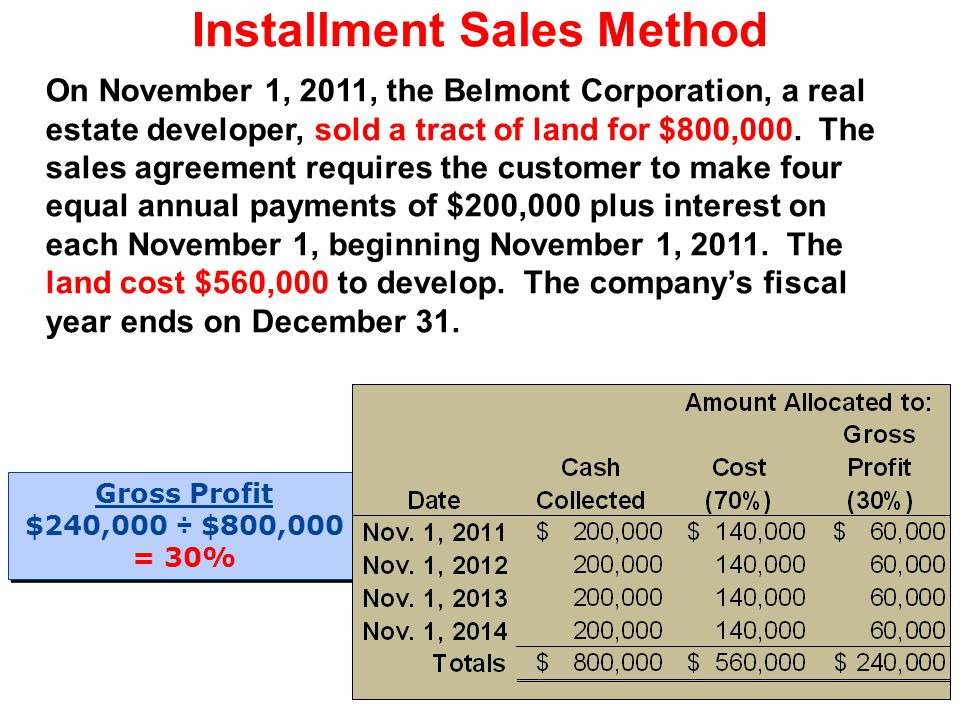 Installment Sales Method