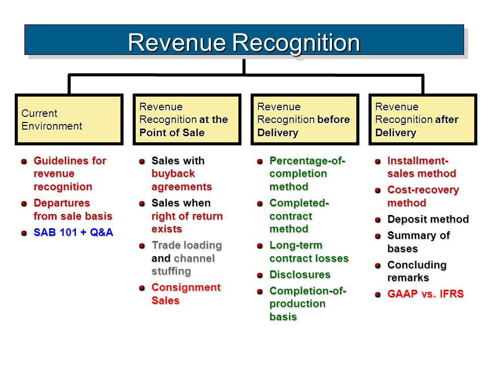 Revenue Recognition Current Environment
