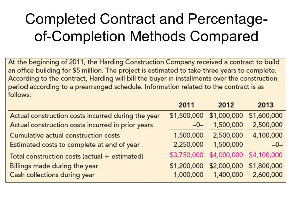 Completed Contract and Percentage-of-Completion Methods Compared