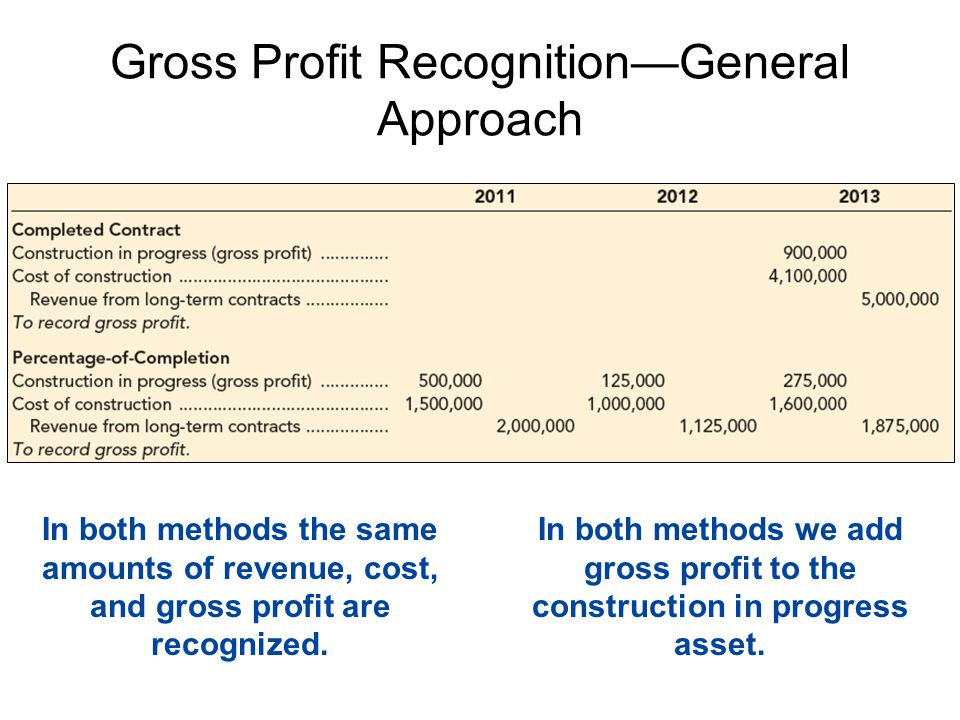 Gross Profit Recognition—General Approach