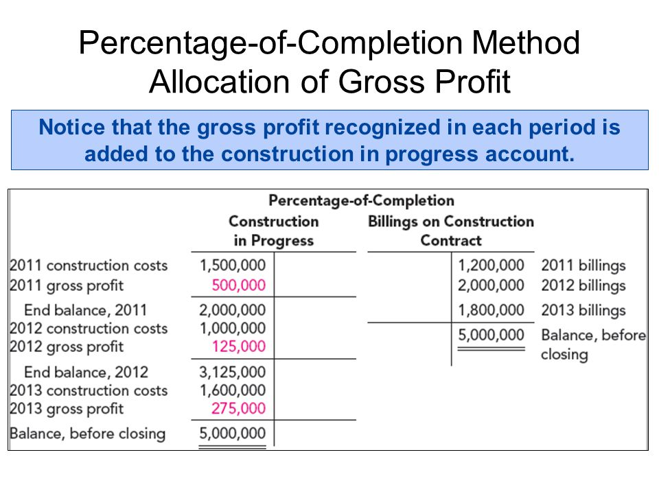 Percentage-of-Completion Method Allocation of Gross Profit
