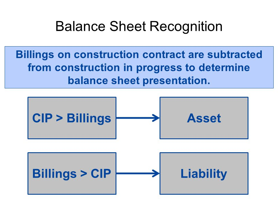 Balance Sheet Recognition