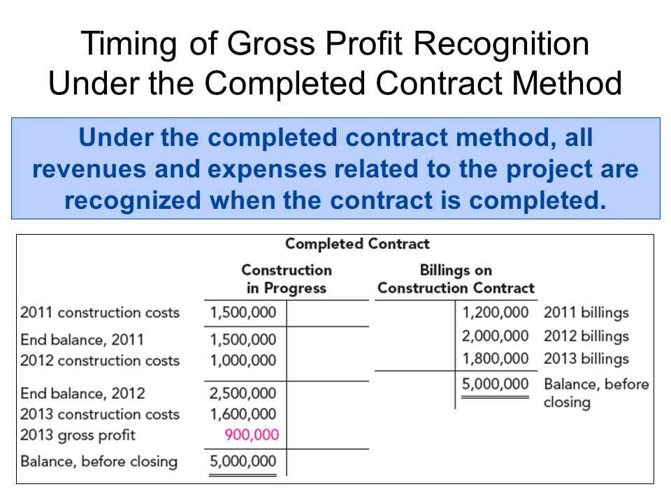 Timing of Gross Profit Recognition Under the Completed Contract Method