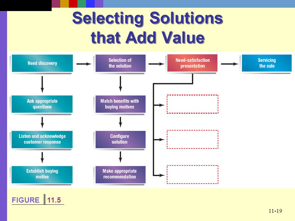 Selecting Solutions that Add Value