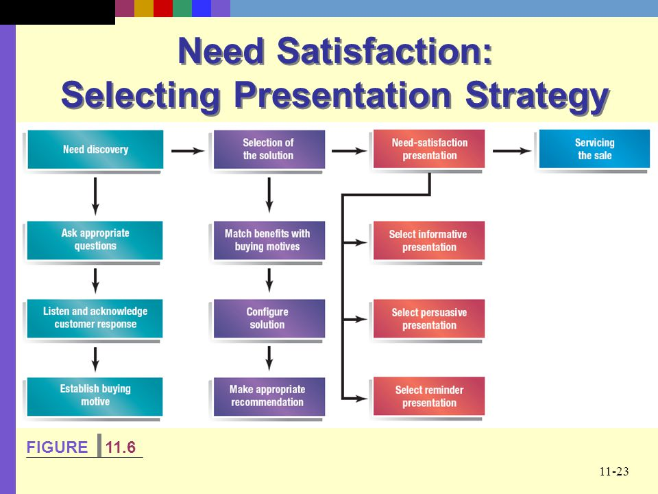Need Satisfaction: Selecting Presentation Strategy