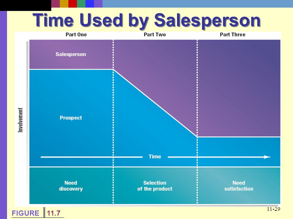 Time Used by Salesperson
