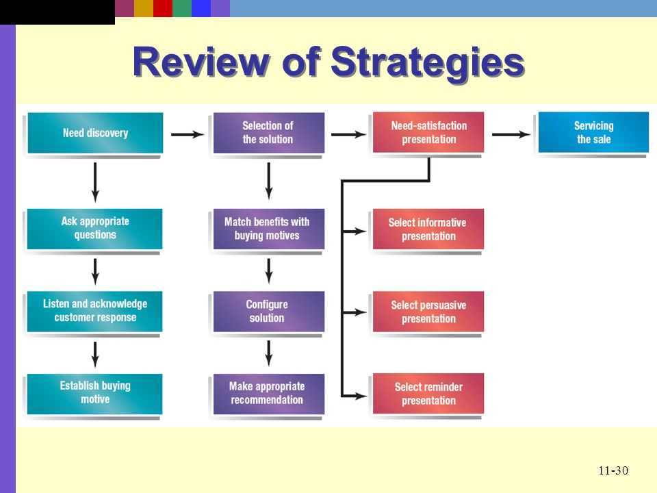 Review of Strategies