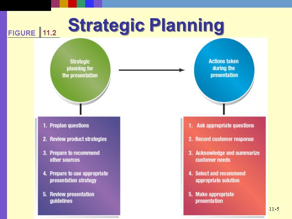Strategic Planning FIGURE 11.2