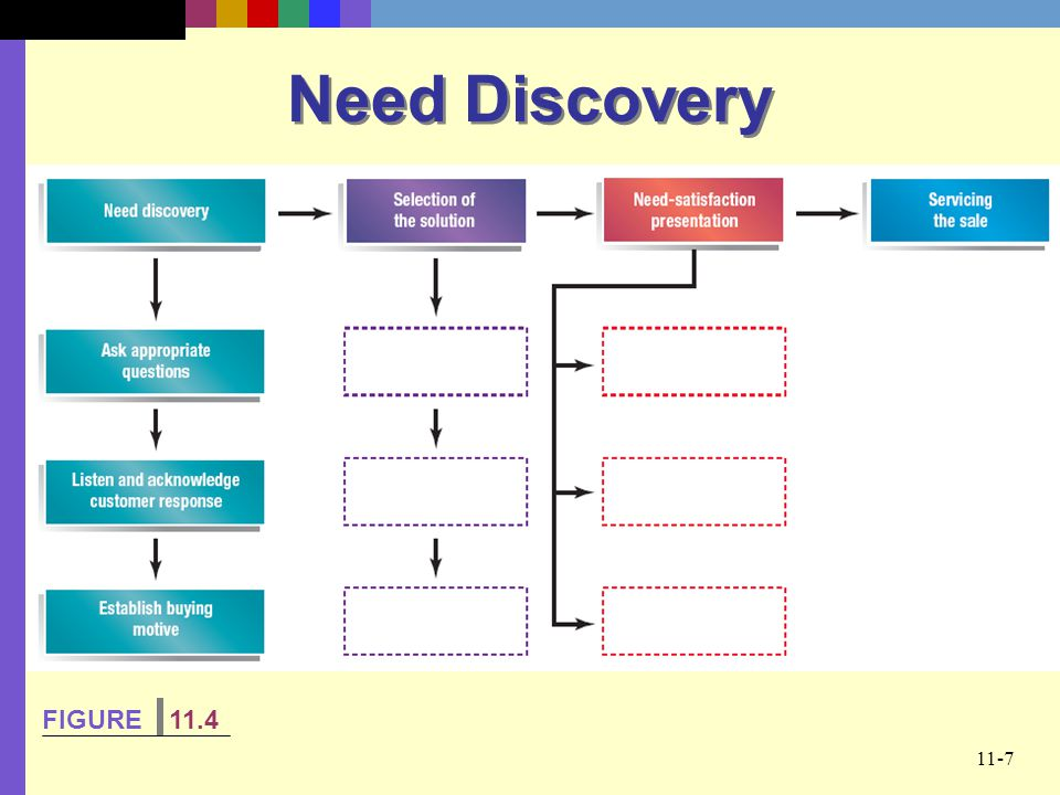 Need Discovery FIGURE 11.4