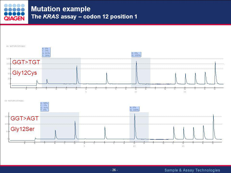 Mutation example The KRAS assay – codon 12 position 1