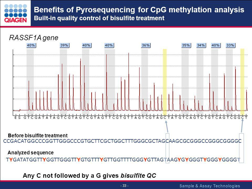 Benefits of Pyrosequencing for CpG methylation analysis Built-in quality control of bisulfite treatment
