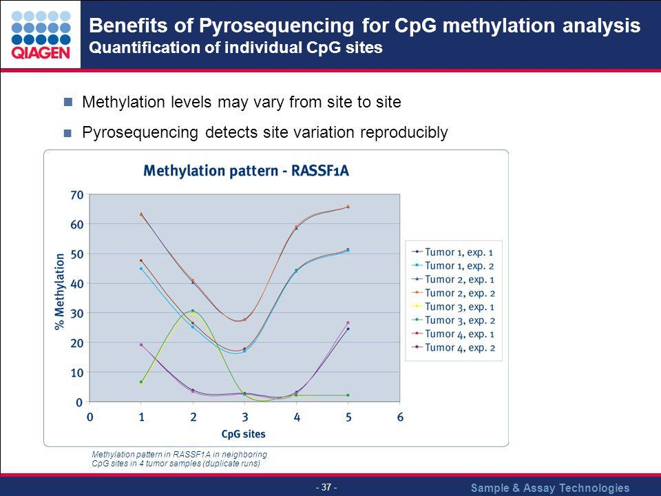 Benefits of Pyrosequencing for CpG methylation analysis Quantification of individual CpG sites