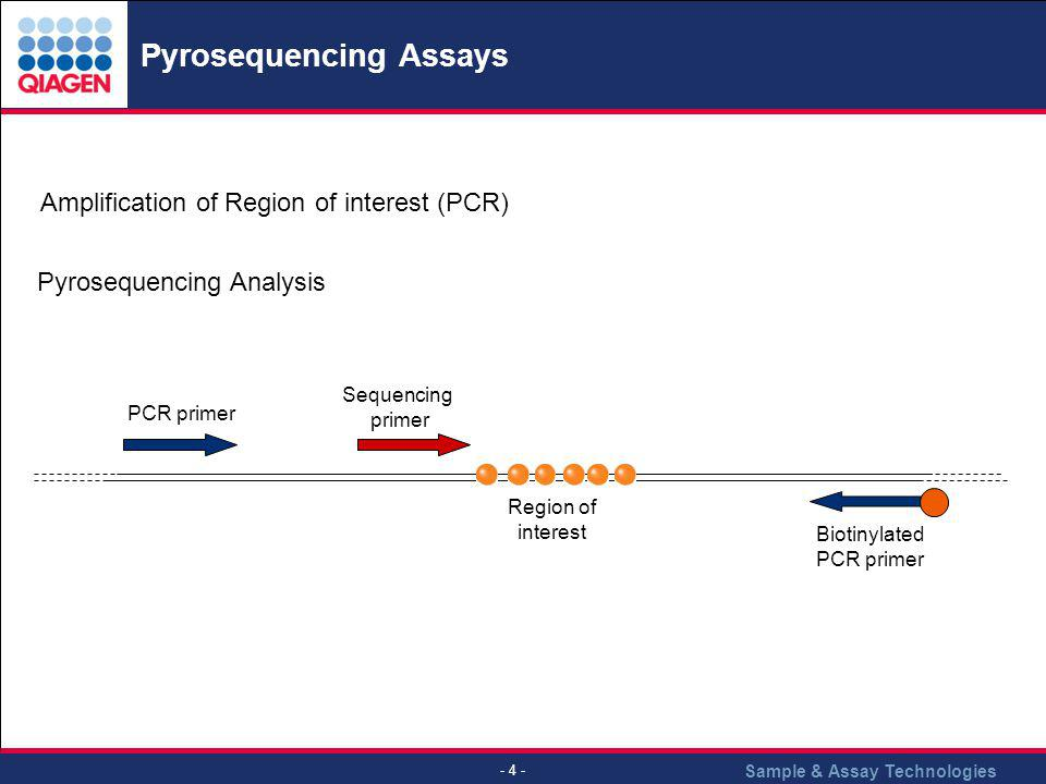 Pyrosequencing Assays