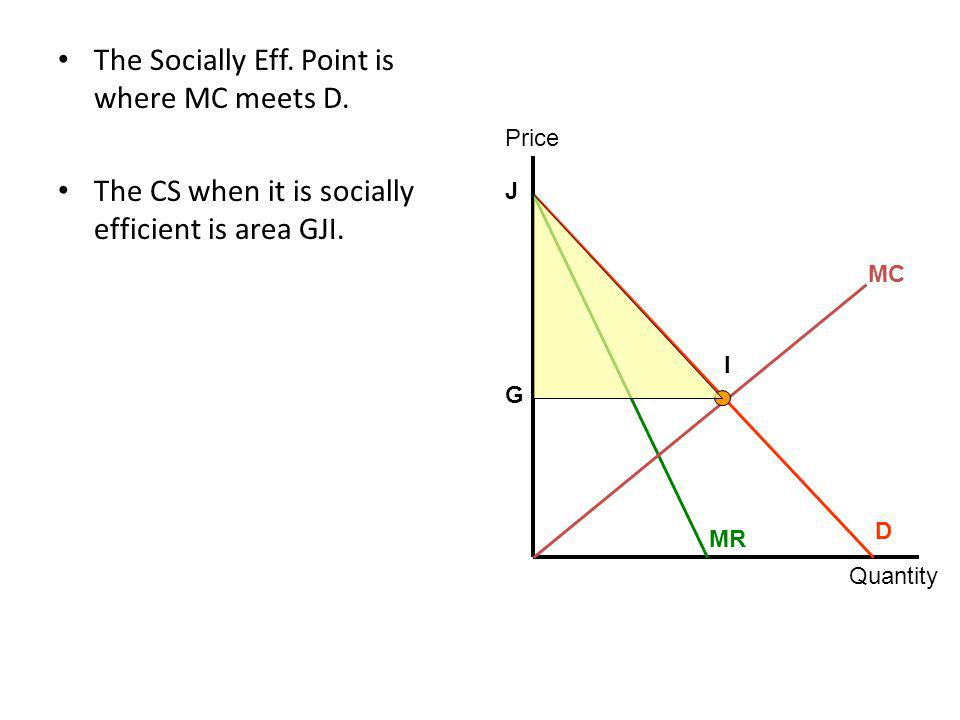 The Socially Eff. Point is where MC meets D.