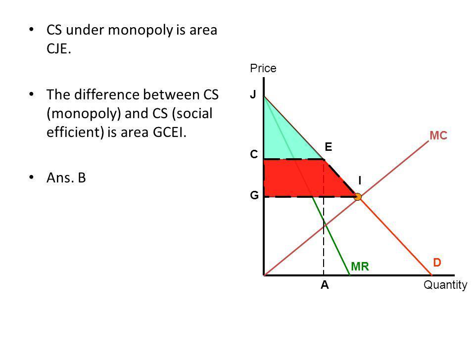 CS under monopoly is area CJE.