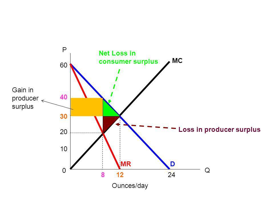 P Net Loss in consumer surplus. MC. 60. Gain in producer surplus. 40. 30. Loss in producer surplus.