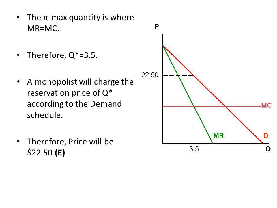 The π-max quantity is where MR=MC.