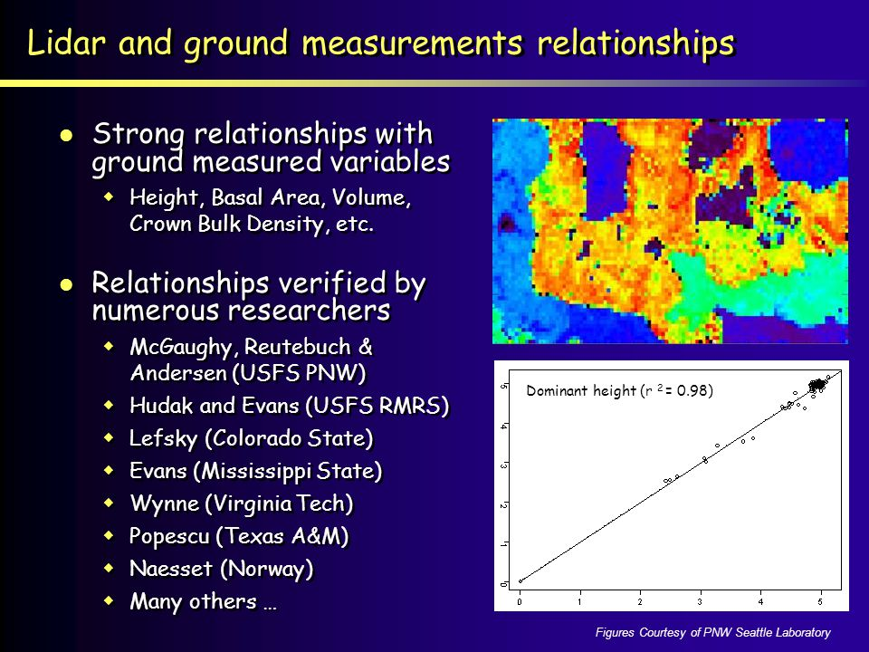 Lidar and ground measurements relationships