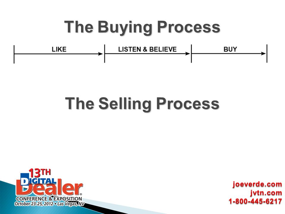 The Buying Process The Selling Process